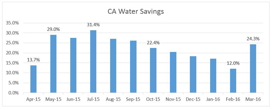 CAWaterSaving