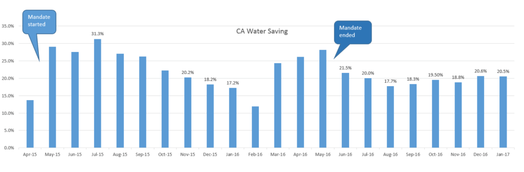 ca water conservation