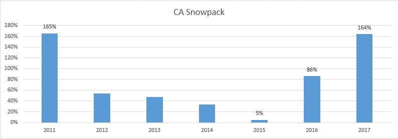 CA Snowpack
