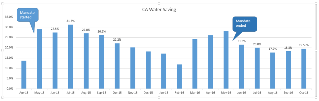CA Water Conservation for Last 18 months